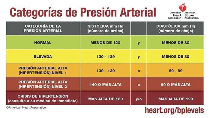 alimentos que bajan la presión y tabla de valores