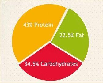 Distribución alimentos dieta Scardale