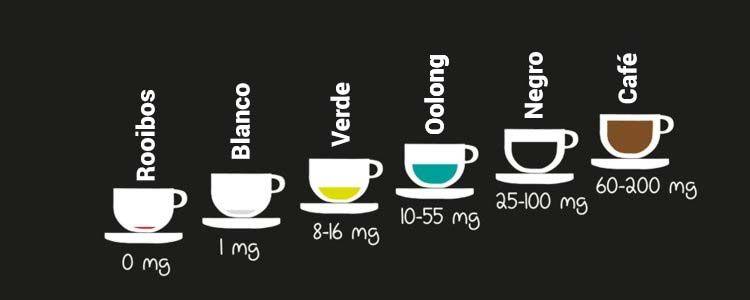 Diferentes formas de té sin teína